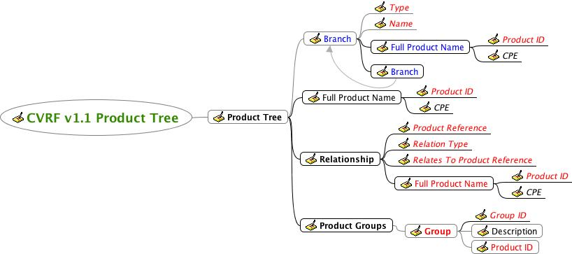 Fig 4 product tree
