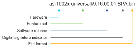 A diagram that outlines the components of software image names for the Cisco IOS XE Software Release 16 trains, using the software image on a Cisco ASR 1002-X Router as an example.