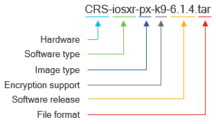A diagram that outlines the components of a Cisco IOS XR Software image name, using the software image on a Cisco Carrier Routing System (CRS-X) as an example.