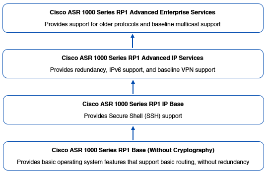 A diagram that shows the individual subpackages that may comprise a consolidated Cisco IOS XE Software package.