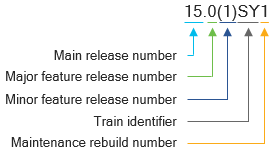 A diagram that outlines the components of release names for the Cisco IOS Software Release 15E, 15S, 15SE, 15SG, and 15SY trains.