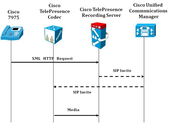 10_Cisco_TelePresence_System_Recording_Server_Interaction