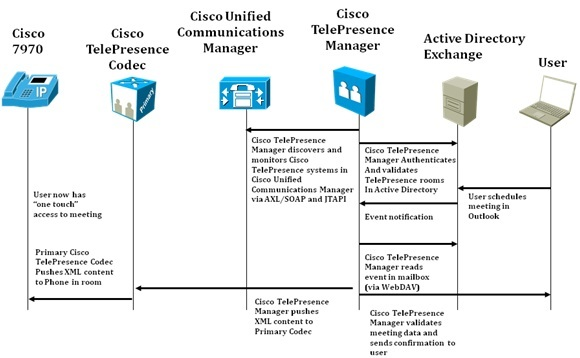 6_Cisco_TelePresence_Manager_Exchange_Interaction