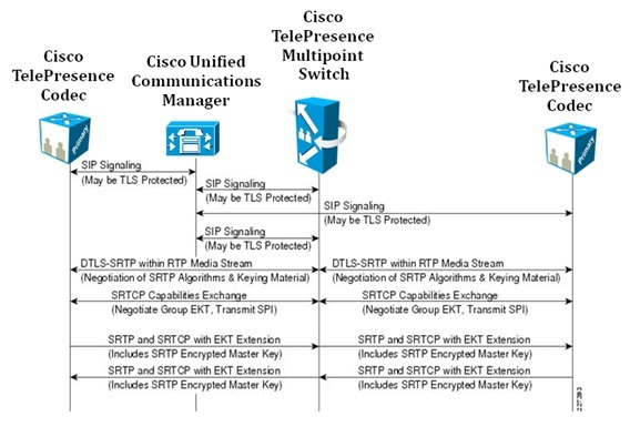9_Secure_Cisco_TelePresence_Multipoint_Switch_Interaction