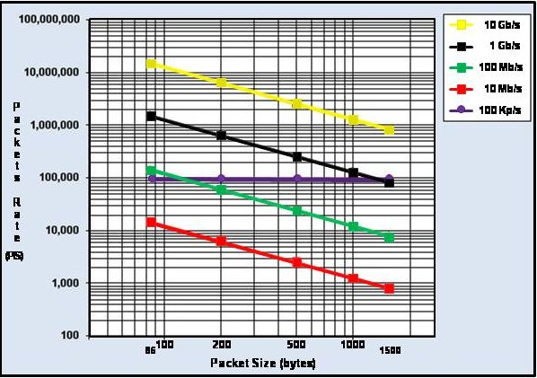 Relationship Between b/s and p/s For Various Packet Sizes and Ethernet Link Speeds Ranging From 10 Mb/s To 10 Gb/s